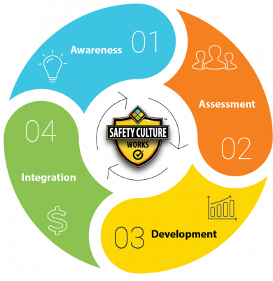Safety Culture Process